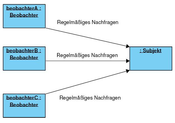 Objektdiagramm ohne Anwendung des Observer-Patterns