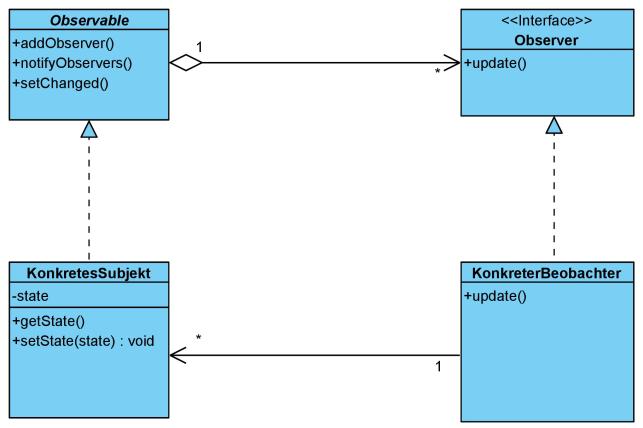 Das Observer-Pattern mit Observable und Observer im JDK